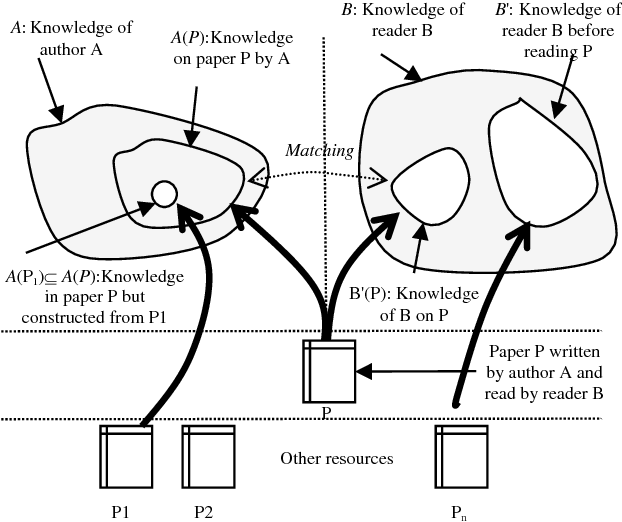Figure 2 for What Makes it Difficult to Understand a Scientific Literature?