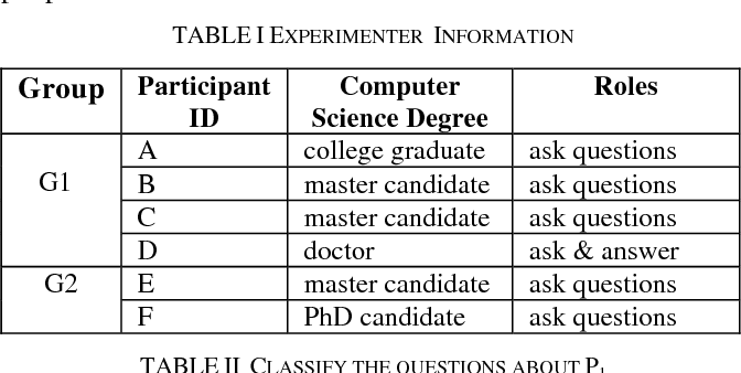 Figure 4 for What Makes it Difficult to Understand a Scientific Literature?