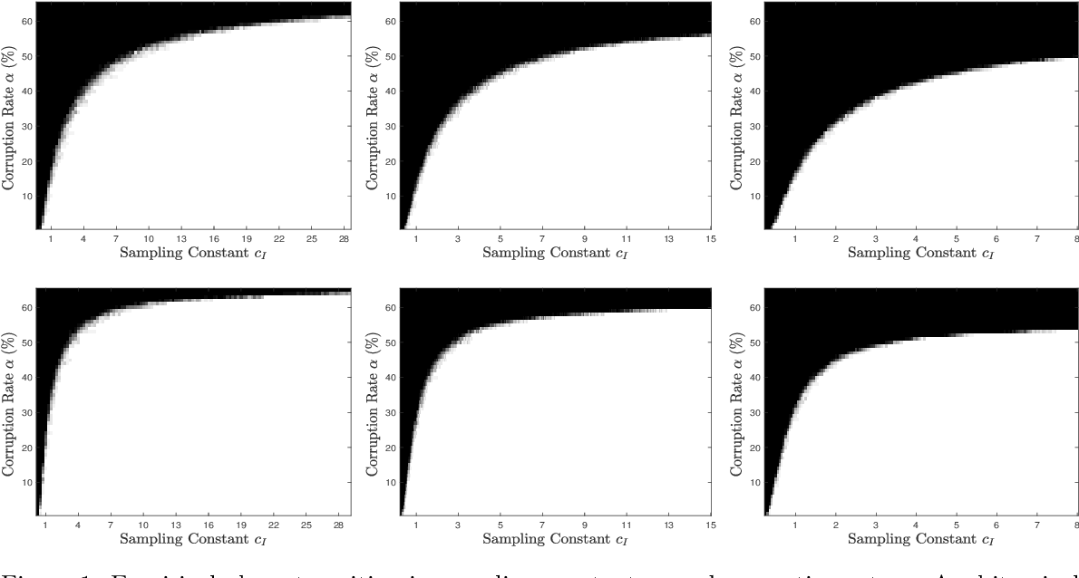 Figure 1 for Rapid Robust Principal Component Analysis: CUR Accelerated Inexact Low Rank Estimation