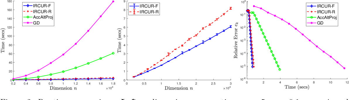Figure 2 for Rapid Robust Principal Component Analysis: CUR Accelerated Inexact Low Rank Estimation
