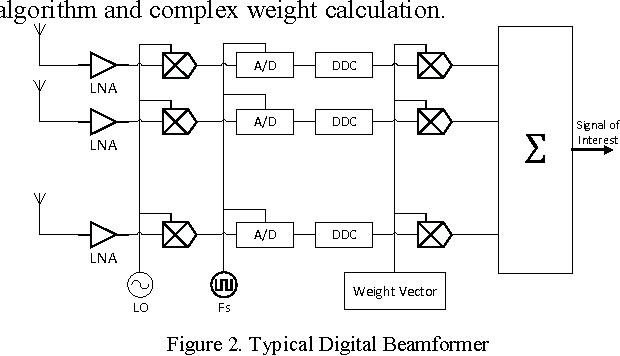 Sampled Antenna Array Digital Beamforming for LTE-Advanced