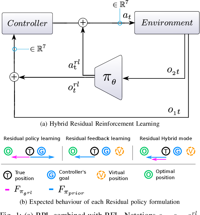 Figure 1 for Residual Feedback Learning for Contact-Rich Manipulation Tasks with Uncertainty