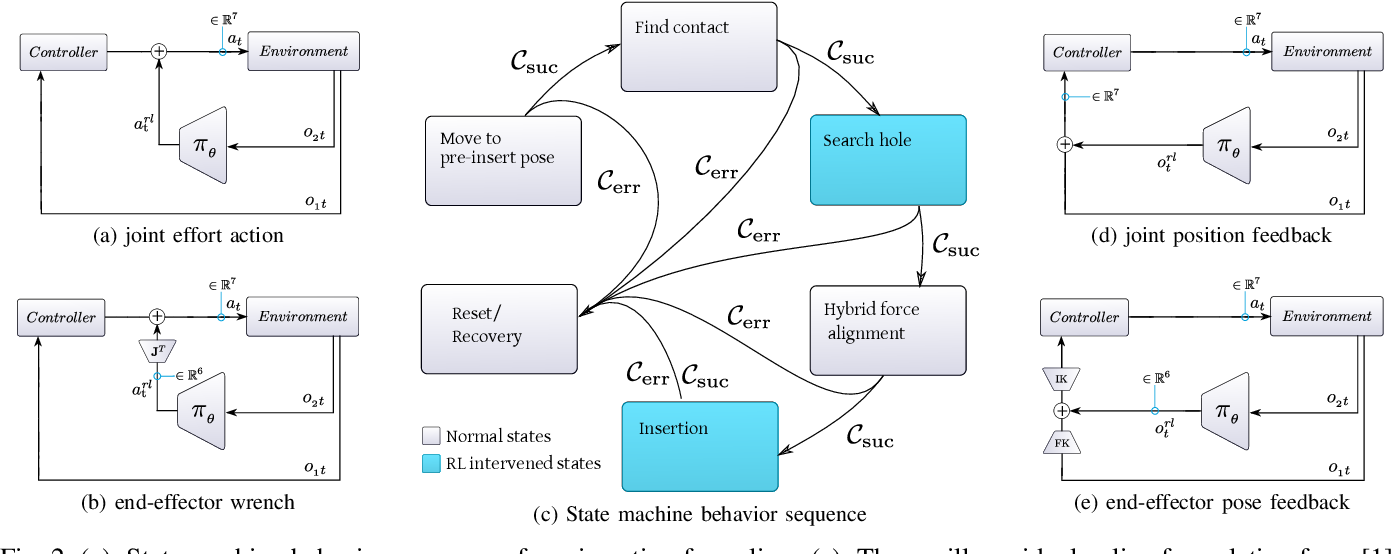 Figure 2 for Residual Feedback Learning for Contact-Rich Manipulation Tasks with Uncertainty