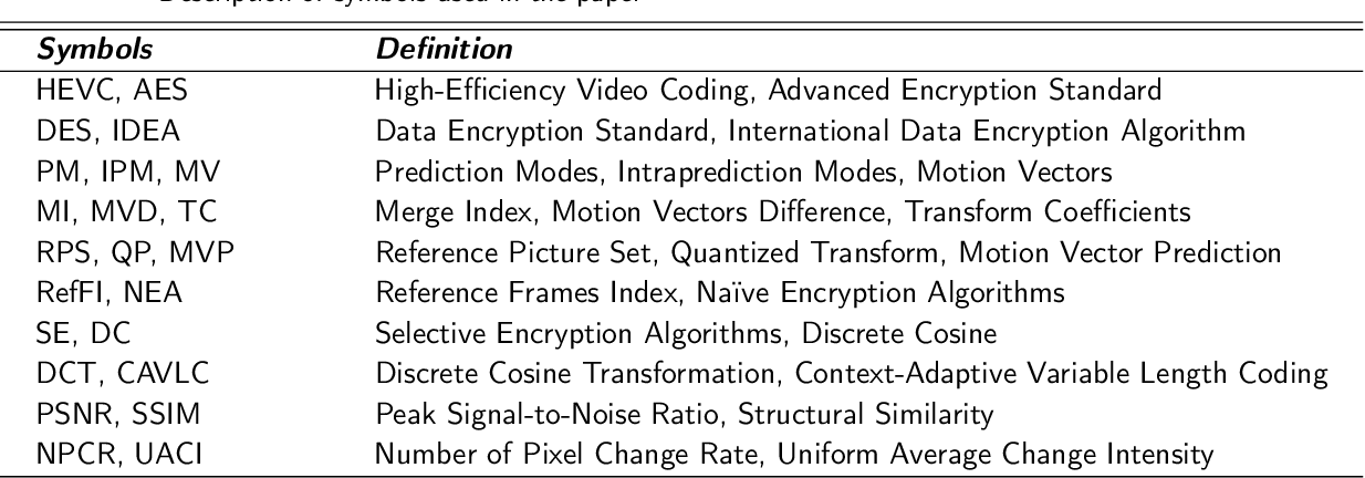 Figure 1 for A multi-level approach with visual information for encrypted H.265/HEVC videos