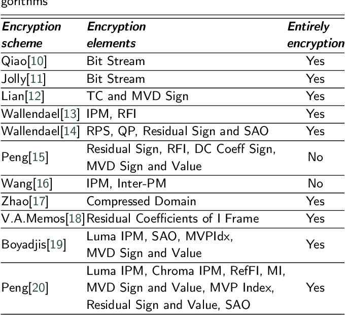 Figure 3 for A multi-level approach with visual information for encrypted H.265/HEVC videos