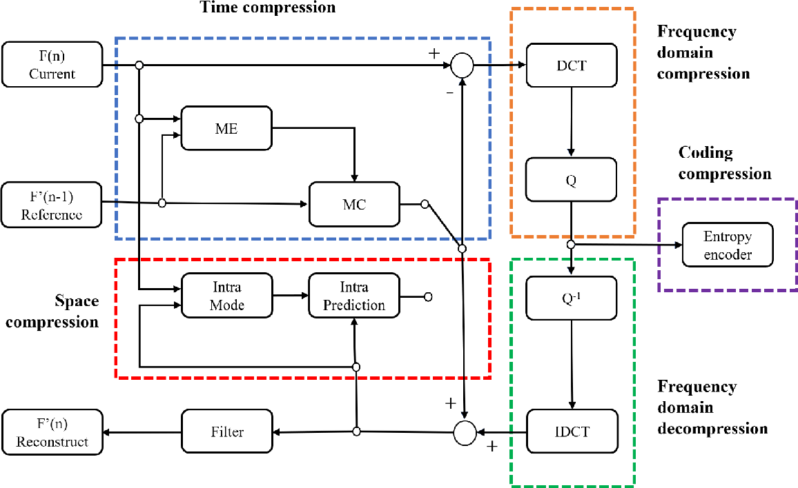 Figure 2 for A multi-level approach with visual information for encrypted H.265/HEVC videos