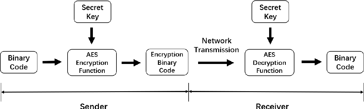 Figure 4 for A multi-level approach with visual information for encrypted H.265/HEVC videos