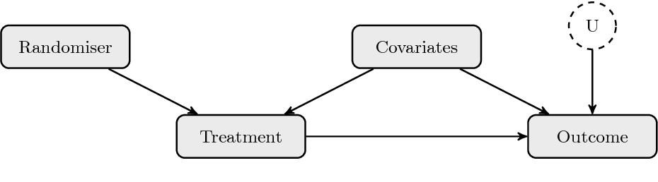 Figure 2 for A Primer on Causal Analysis
