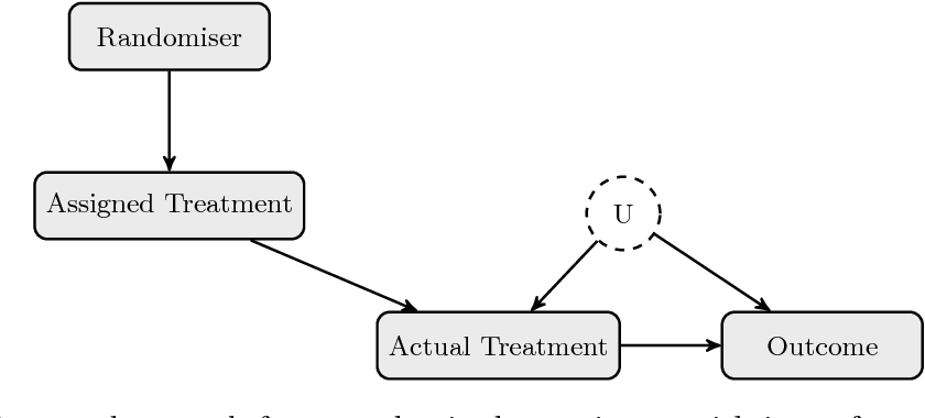 Figure 3 for A Primer on Causal Analysis