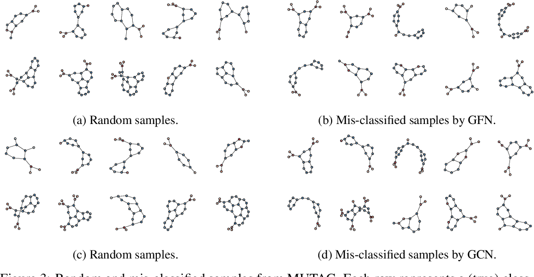 Figure 4 for Are Powerful Graph Neural Nets Necessary? A Dissection on Graph Classification