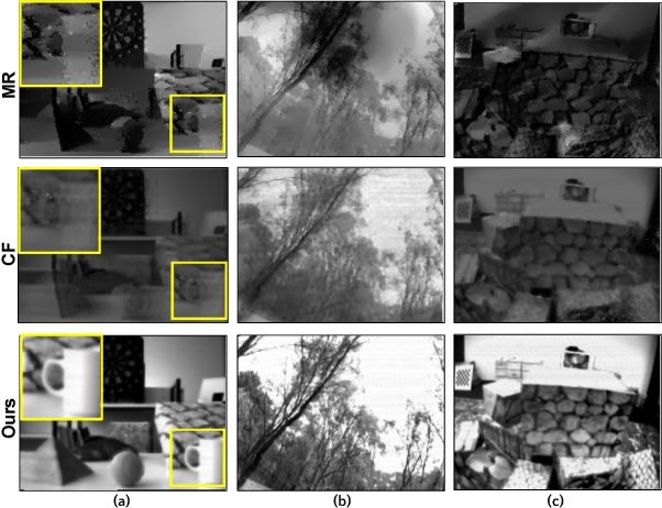 Figure 1 for Photorealistic Image Reconstruction from Hybrid Intensity and Event based Sensor