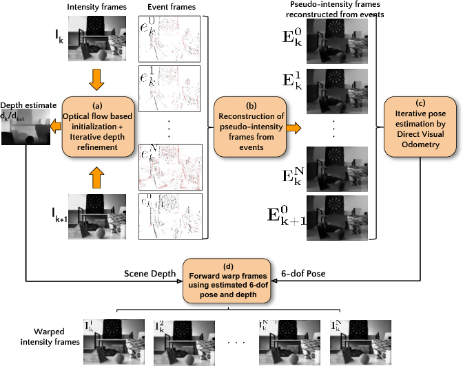Figure 2 for Photorealistic Image Reconstruction from Hybrid Intensity and Event based Sensor
