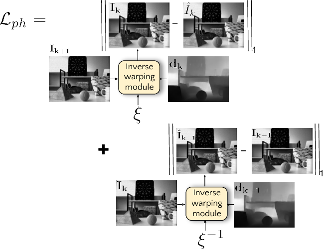 Figure 3 for Photorealistic Image Reconstruction from Hybrid Intensity and Event based Sensor