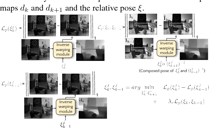 Figure 4 for Photorealistic Image Reconstruction from Hybrid Intensity and Event based Sensor