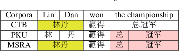 Figure 1 for Multi-Criteria Chinese Word Segmentation with Transformer