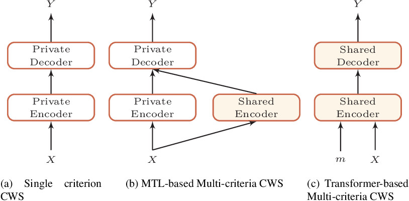 Figure 2 for Multi-Criteria Chinese Word Segmentation with Transformer