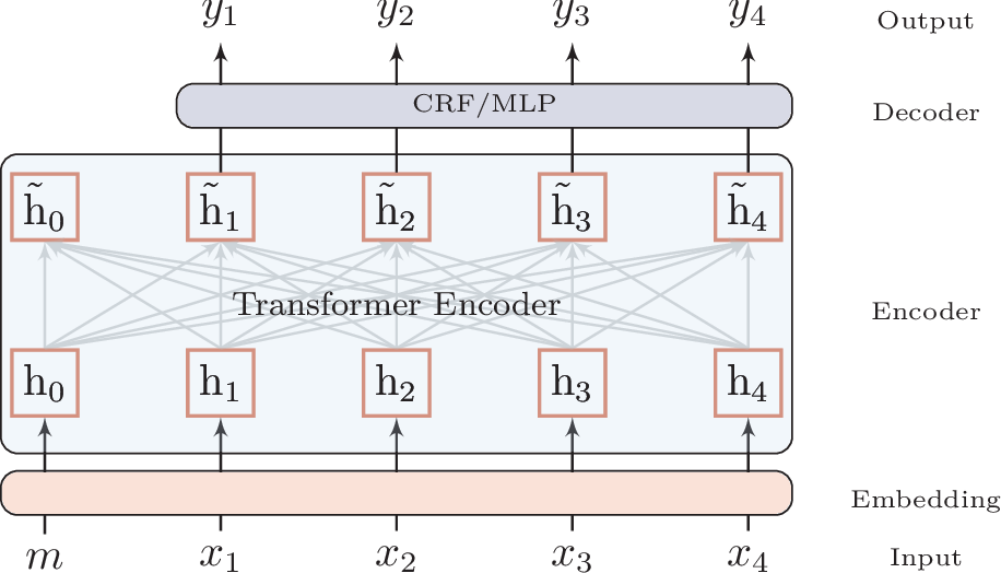 Figure 3 for Multi-Criteria Chinese Word Segmentation with Transformer