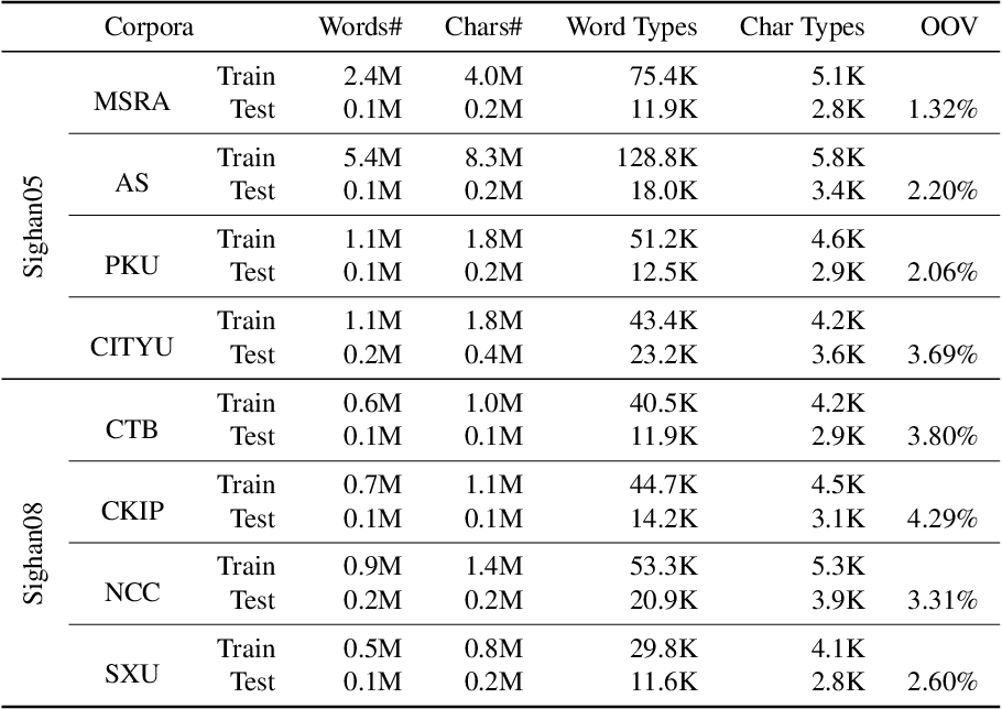 Figure 4 for Multi-Criteria Chinese Word Segmentation with Transformer