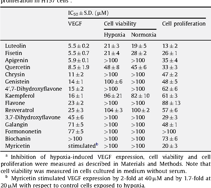 Table 2 Effect of flavonoids on hypoxia-induced VEGF secretion, cell viability and cell proliferation in H157 cellsa.