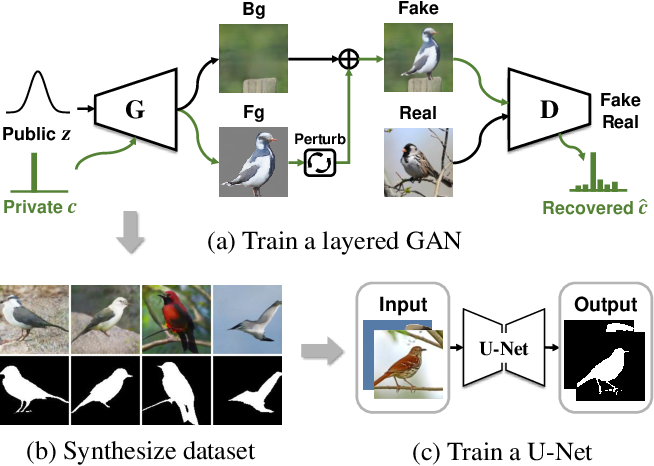 Figure 1 for Unsupervised Foreground-Background Segmentation with Equivariant Layered GANs