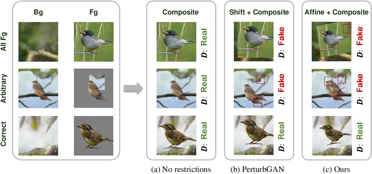 Figure 3 for Unsupervised Foreground-Background Segmentation with Equivariant Layered GANs