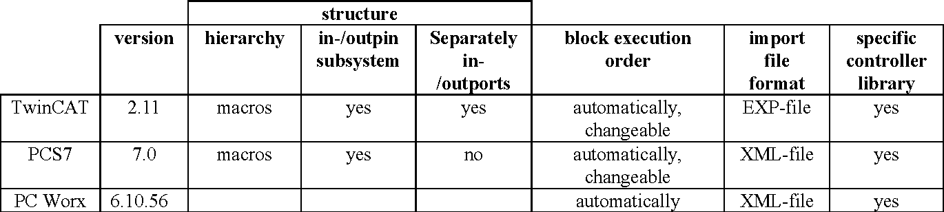 Comparison of a transformed Matlab/Simulink model into the