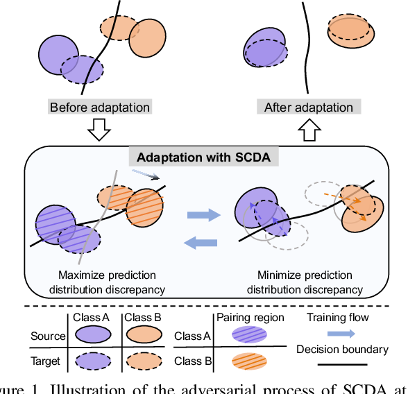 Figure 1 for Semantic Concentration for Domain Adaptation