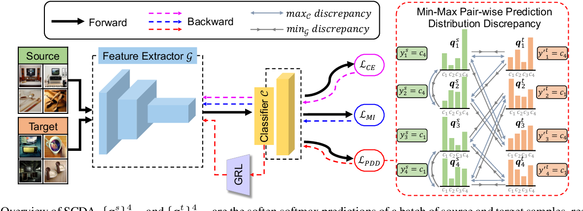 Figure 3 for Semantic Concentration for Domain Adaptation