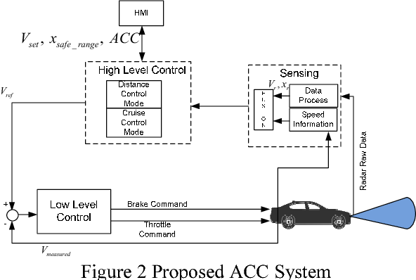 Figure 2 Proposed ACC System