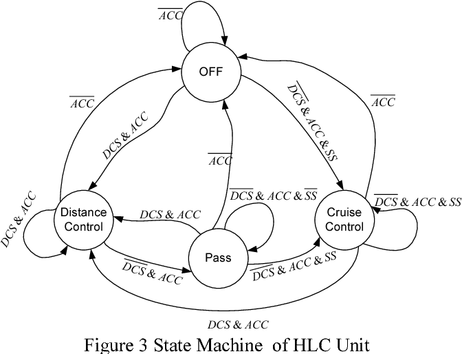 Figure 3 State Machine of HLC Unit