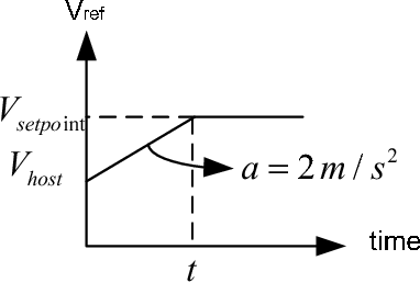 Figure 4 Reference speed profile