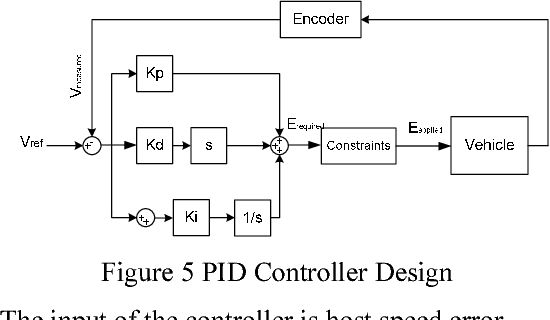Figure 5 PID Controller Design