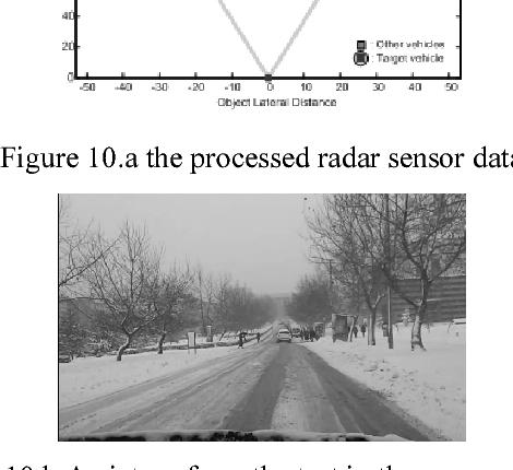 Figure 10.a the processed radar sensor data