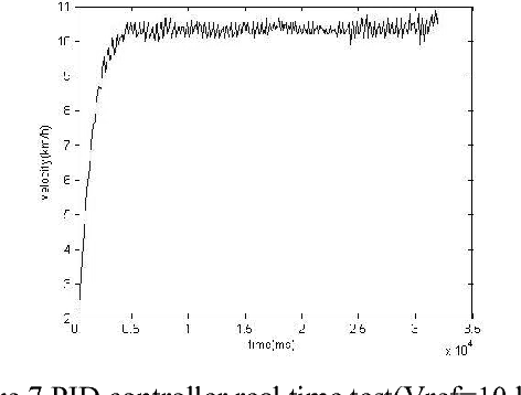 Figure 7 PID controller real time test(Vref=10 km/h)