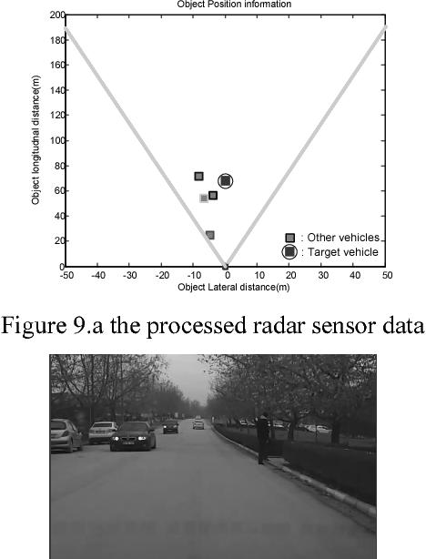Figure 9.a the processed radar sensor data