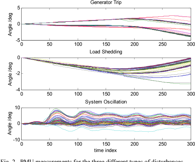 Figure 3 for Image Embedding of PMU Data for Deep Learning towards Transient Disturbance Classification