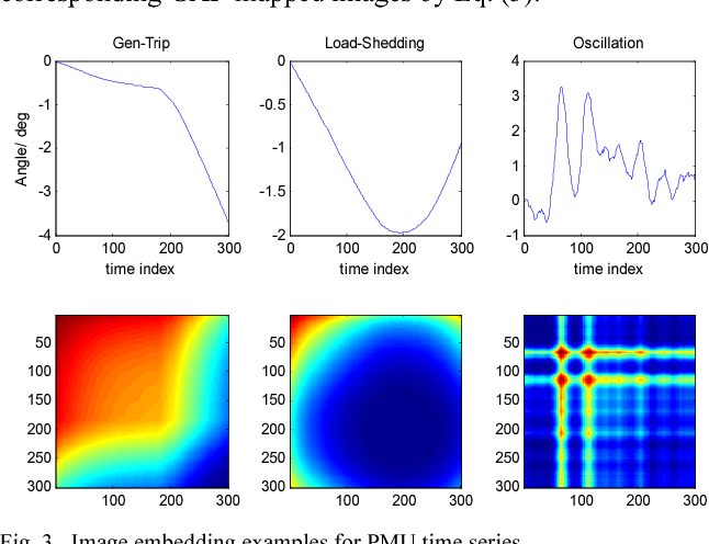 Figure 4 for Image Embedding of PMU Data for Deep Learning towards Transient Disturbance Classification