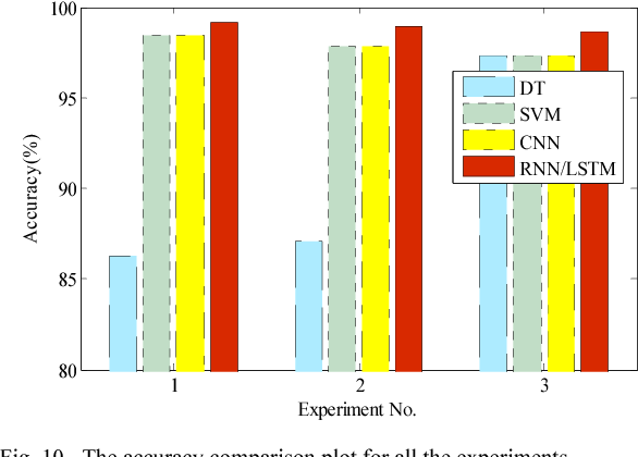 Figure 2 for Image Embedding of PMU Data for Deep Learning towards Transient Disturbance Classification