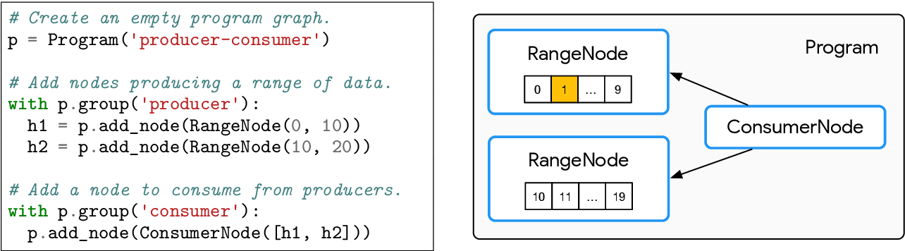 Figure 1 for Launchpad: A Programming Model for Distributed Machine Learning Research