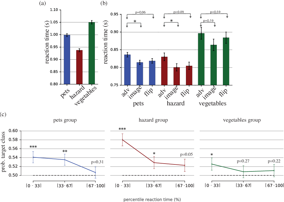 Figure 4 for Adversarial Examples that Fool both Computer Vision and Time-Limited Humans
