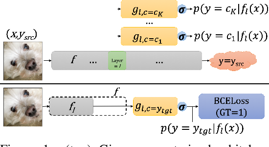 Figure 1 for Transferable Perturbations of Deep Feature Distributions