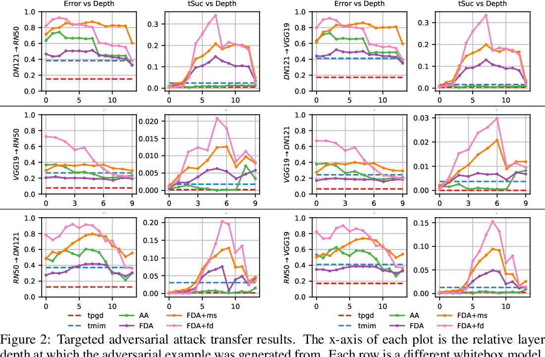Figure 2 for Transferable Perturbations of Deep Feature Distributions
