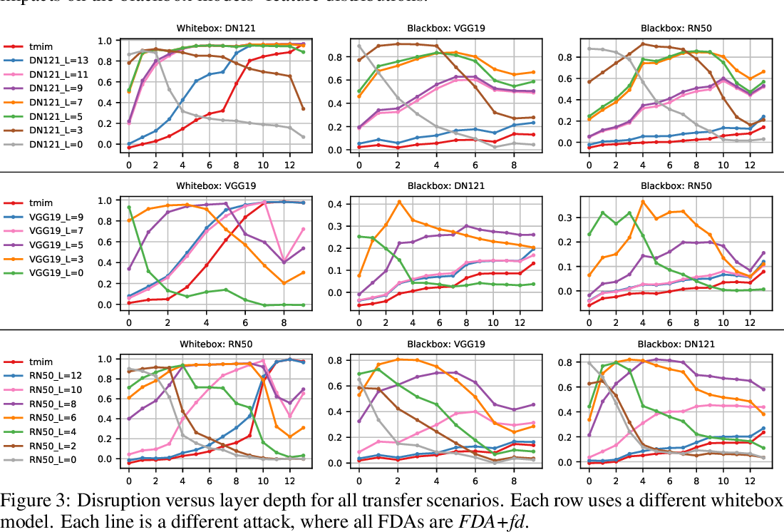 Figure 4 for Transferable Perturbations of Deep Feature Distributions