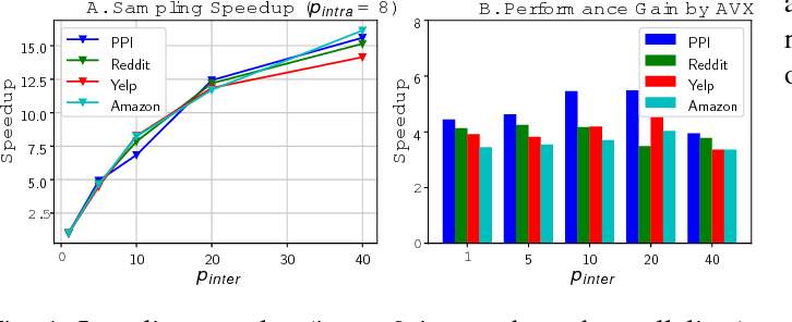 Figure 4 for Accurate, Efficient and Scalable Graph Embedding
