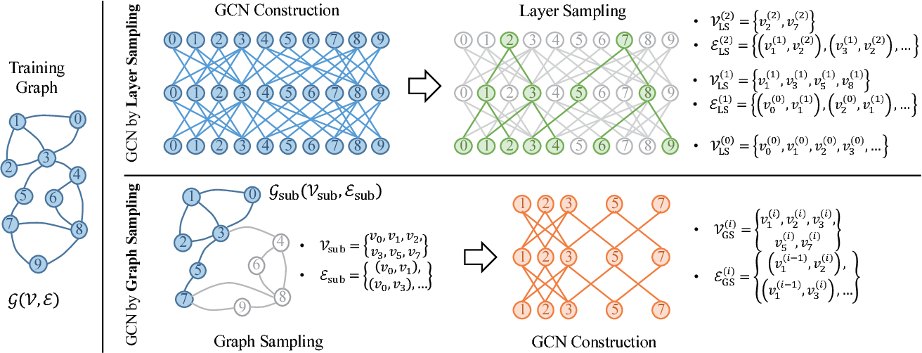 Figure 1 for Accurate, Efficient and Scalable Graph Embedding
