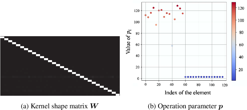 Figure 4 for Meta-learning of Pooling Layers for Character Recognition