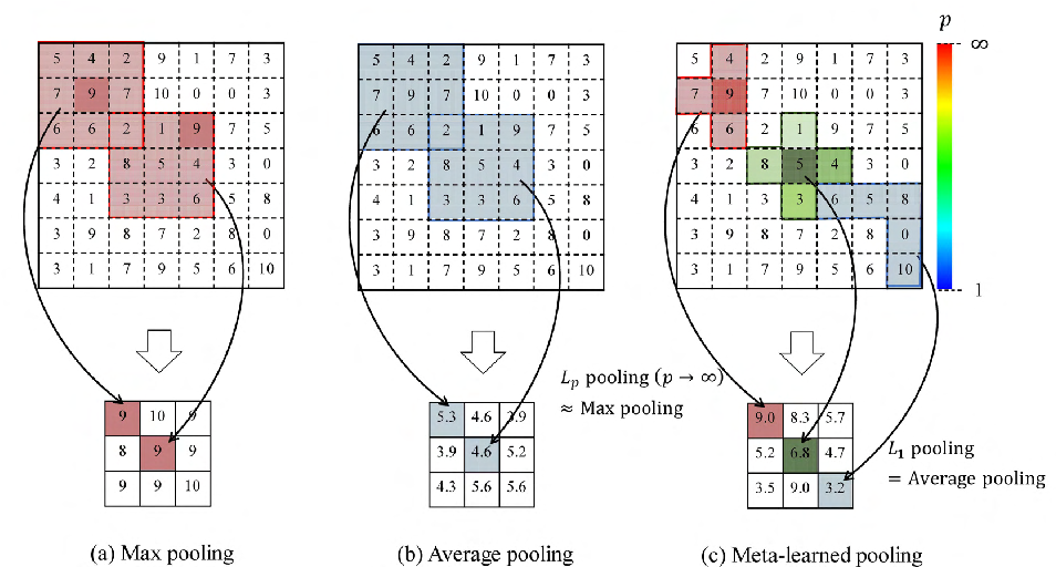 Figure 1 for Meta-learning of Pooling Layers for Character Recognition