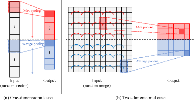 Figure 3 for Meta-learning of Pooling Layers for Character Recognition