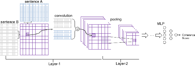 Figure 1 for Learning to Extract Coherent Summary via Deep Reinforcement Learning