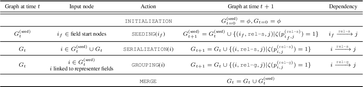 Figure 2 for Spatial Dependency Parsing for 2D Document Understanding